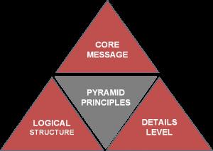 pyramidprinciples